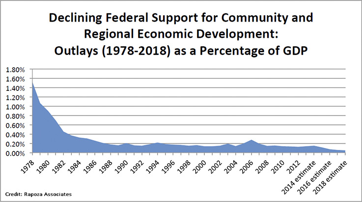 decl-fed-support