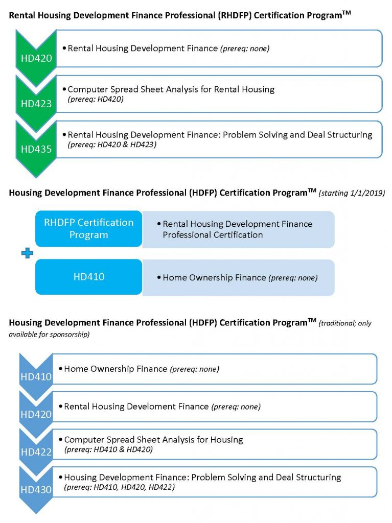 NDC Revised HDFP Cert